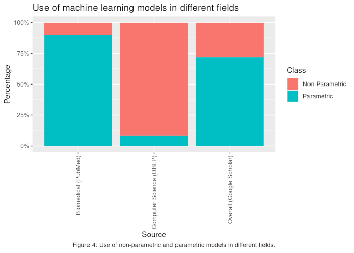 Figure4 Types of ML models in different fields