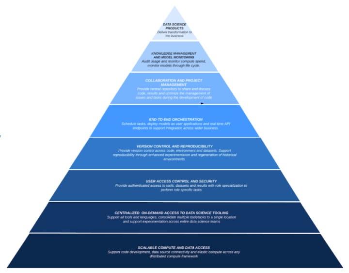 Domino Data Science Pyramid