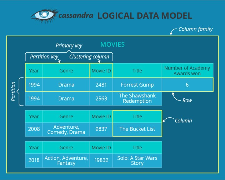 "DynamoDB vs  Cassandra: from ""no idea"" to ""it's a no-brainer"""