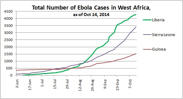 Total Number of Ebola Cases in West Africa, as of Oct 14, 2014