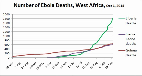 Ebola cases in West Africa, as of Oct 1, 2014