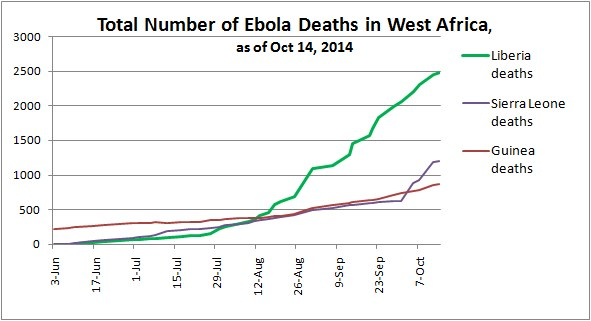 Total Number of Ebola Deaths in West Africa, as of Oct 14, 2014