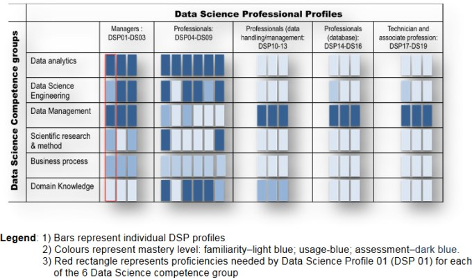 Edison Data Science Profiles