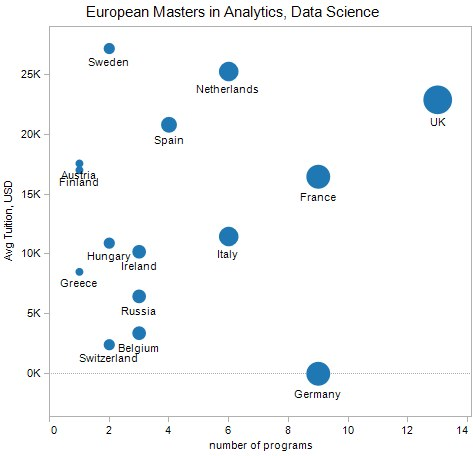 Best Masters in Data Science and Analytics – Europe Edition