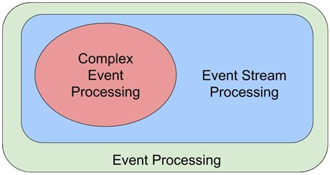 Event Processing: Three Important Open Problems