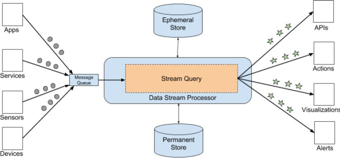 Events Processing Fig3, A typical data stream processor