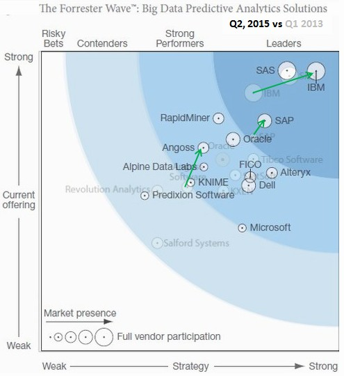 Forrester Wave(tm) Big Data Predictive Analytics 2015: Gainers and Losers