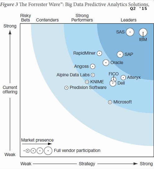 Forrester vs Gartner on Data Science Platforms and Machine Learning