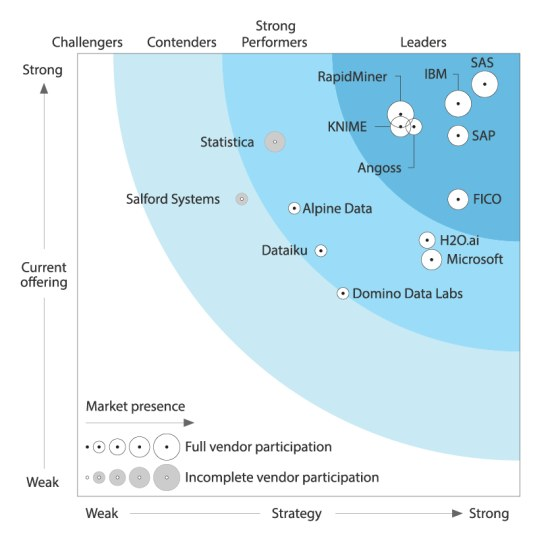 Forrester Wave Big Data Predictive Analytics 2017
