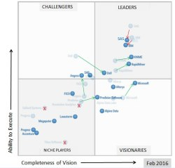 Gartner 2016 Mq Advanced Analytics 250