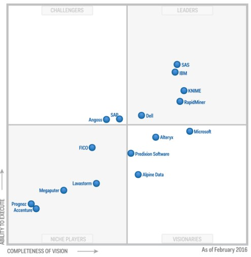 Gartner 2016 Magic Quadrant for Advanced Analytics Platforms