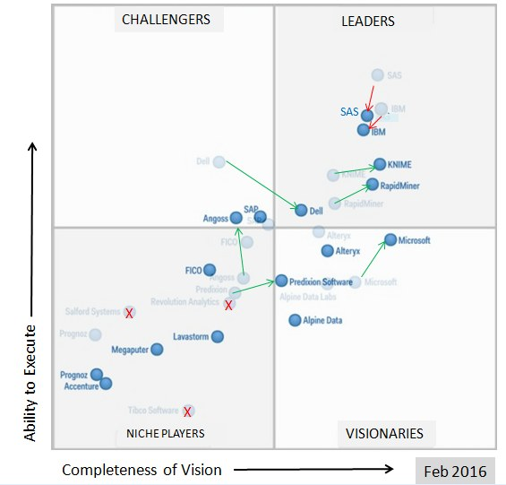 Gartner 2016 vs 2015 Magic Quadrant for Advanced Analytics Platforms