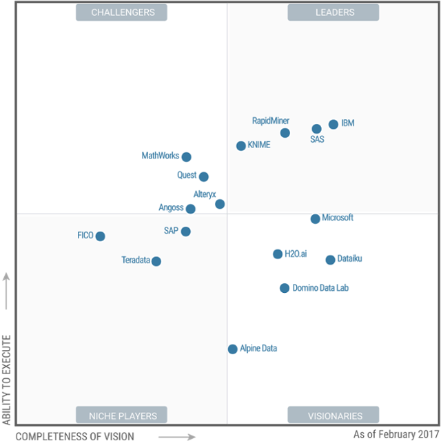 Gartner 2017 Magic Quadrant for Data Science Platforms: gainers and losers