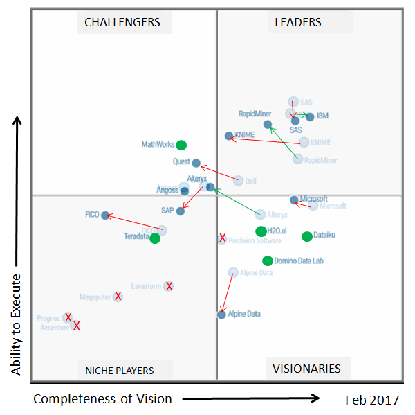 Gartner 2017 Vs 2016 MQ for Data Science Platforms