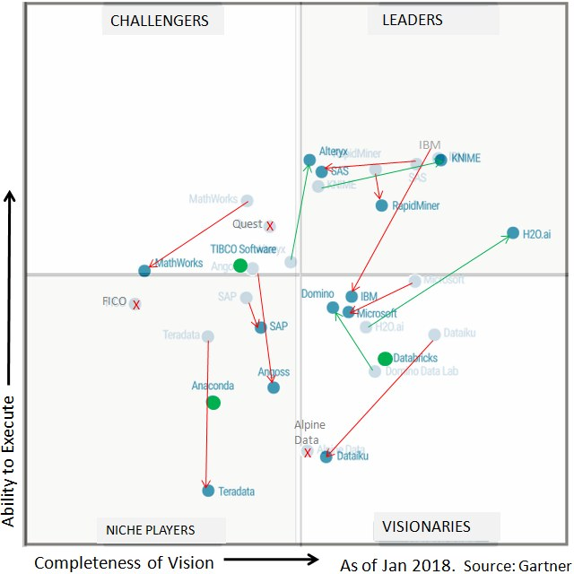 Gainers and Losers in Gartner 2018 Magic Quadrant for Data Science