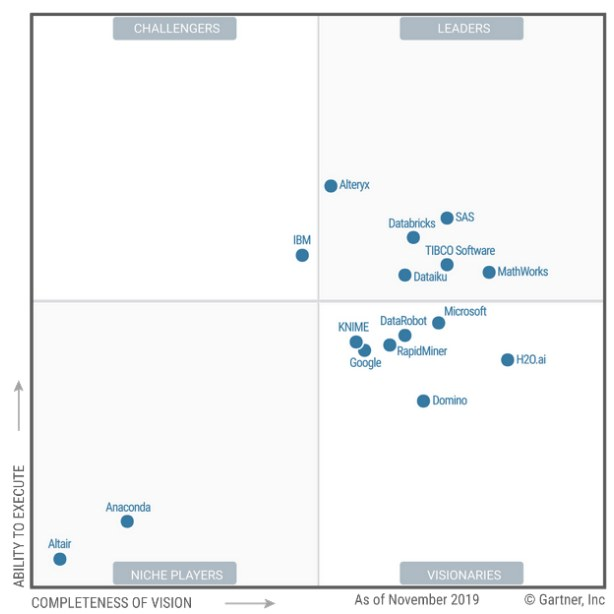 Leaders, Changes, and Trends in Gartner 2020 Magic Quadrant for Data Science and Machine Learning Platforms
