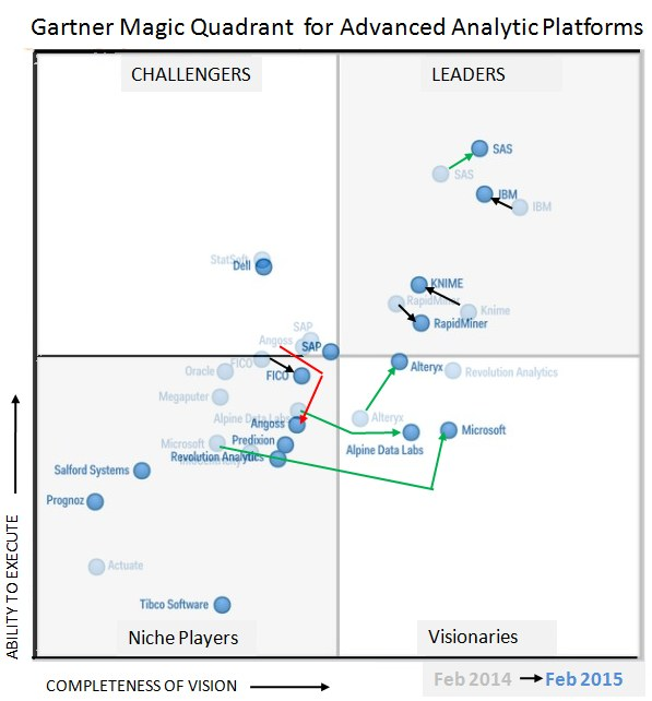 Gartner MQ for Advanced Analytics Platforms, 2014 vs 2015