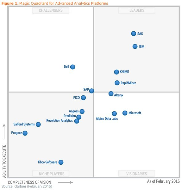 Gartner MQ for Advanced Analytics Platforms 2015