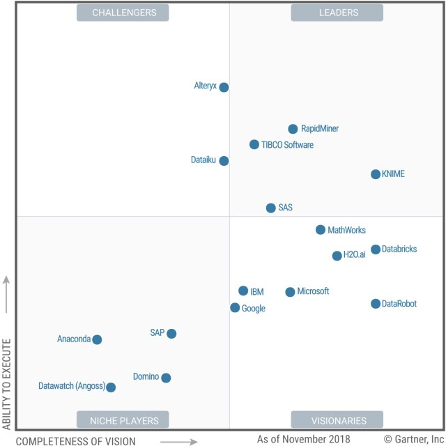 Gartner MQ Data Science ML Platforms 2019