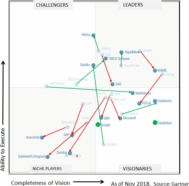 Gainers, Losers, and Trends in Gartner 2019 Magic Quadrant for Data Science and Machine Learning Platforms