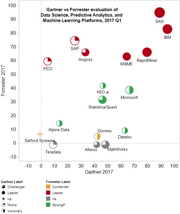 Gartner vs Forrester evaluation of Data Science, Predictive Analytics, and Machine Learning Platforms, 2017 Q1