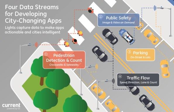 GE Intelligent World Hackathon: Insights from Street Lights