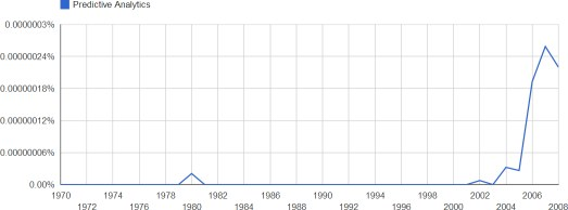 Google Ngrams search for Predictive Analytics, 1970-2008