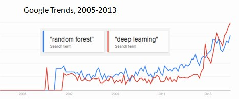 Google Trends, 2005-2013 for Random Forest and Deep Learning