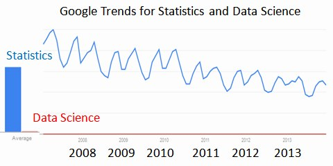 Google Trends for Statistics and Data Science