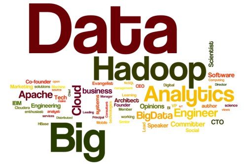Greycampus Top Big Data Hadoop Word Cloud
