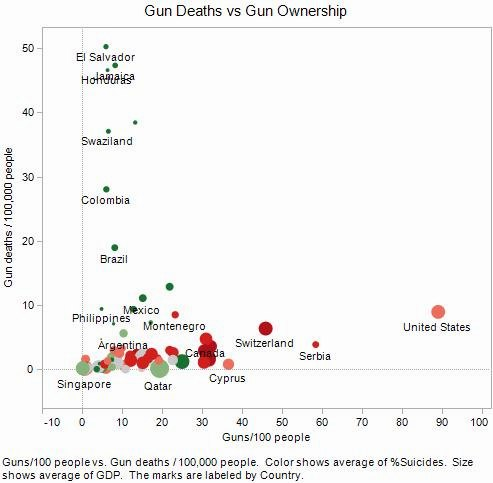 Gun Deaths vs Gun Ownership for all countries