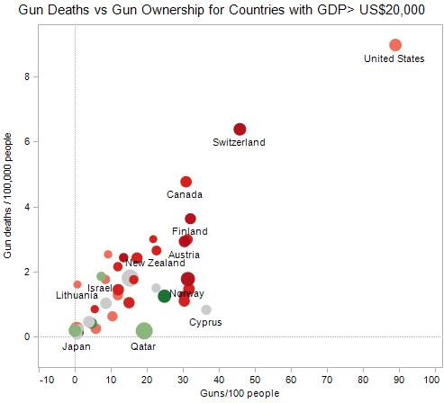 Gun Deaths vs Gun Ownership for countries with GDP over $20,000