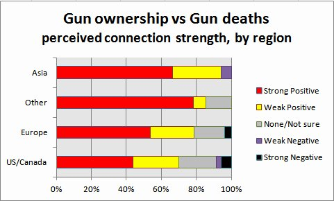 Gun Ownership vs Gun Deaths Connection Strength Poll, by region