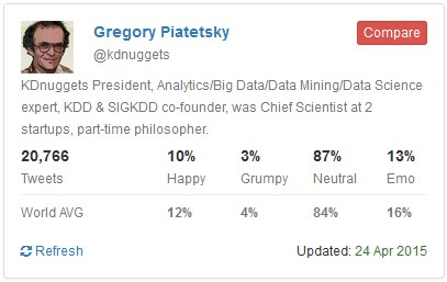 HappyGrumpy sentiment for @KDnuggets