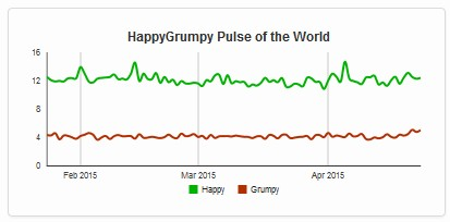 Happygrumpy World Sentiment over time, Feb - Apr 2015