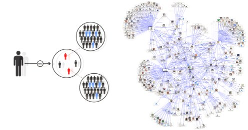 HedgeChatter Analysis of Individual and Network Performance