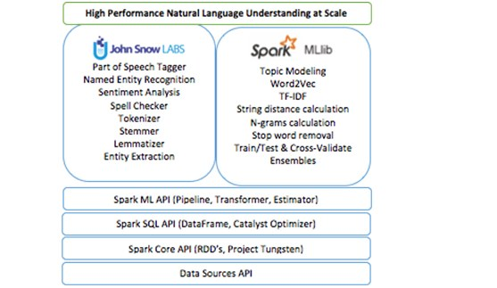 High Performance NLP Spark