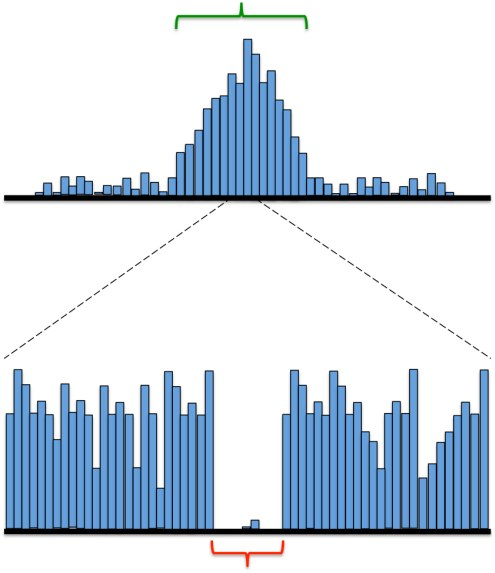 Histogram showing frequency of DNAse digestion