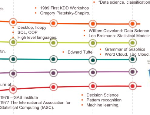 History Data Science in 1980s