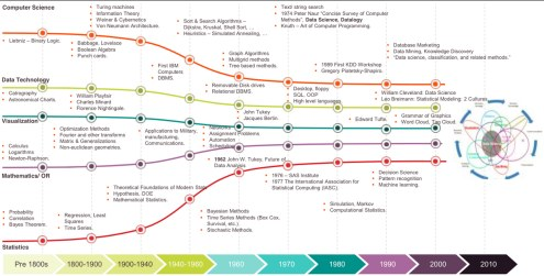 History of Data Science in 5 strands