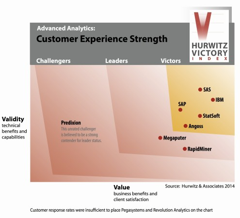 The Hurwitz Victory Index Report for Advanced Analytics