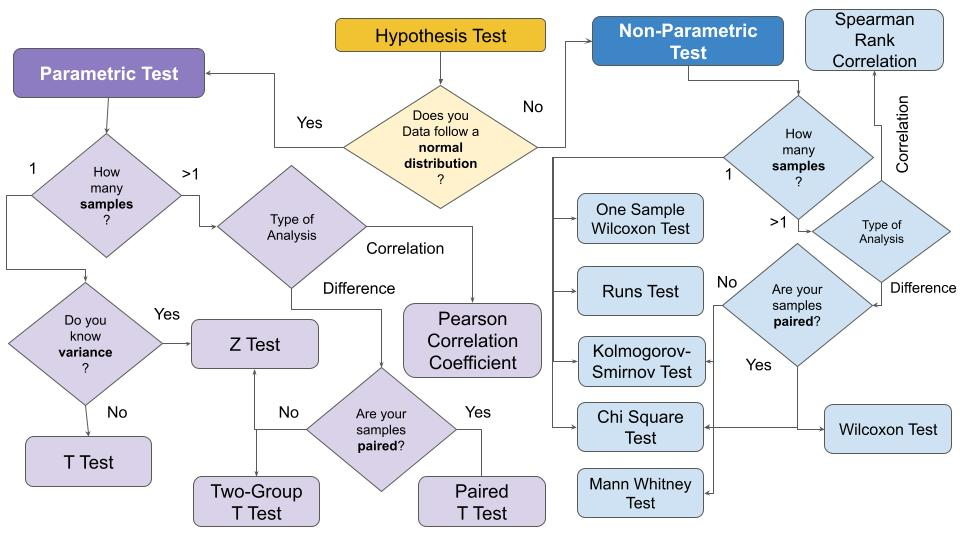 Hypothesis Testing Explained