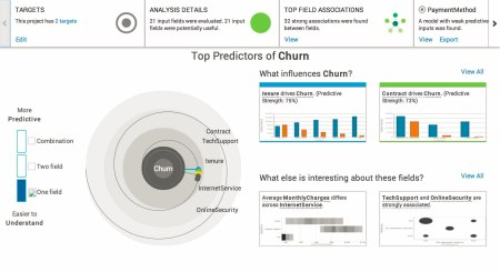 IBM Watson: Top Predictors of Churn