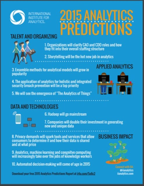 IIA Predictions for 2015