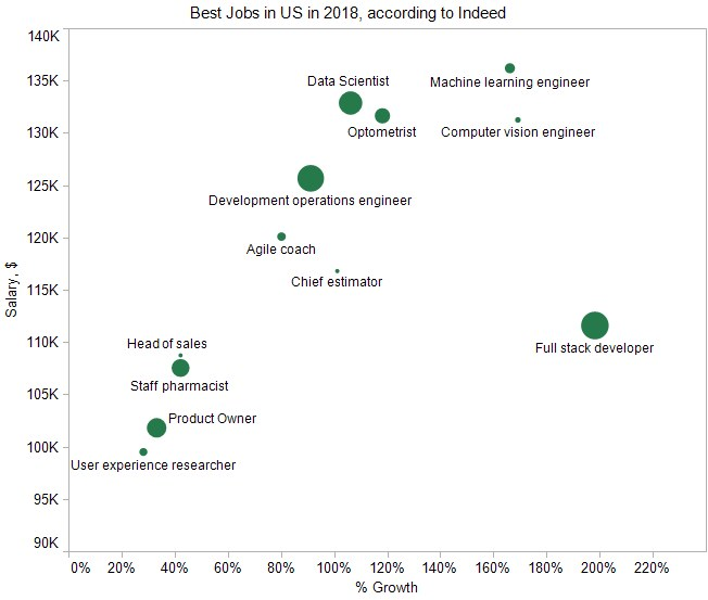 KDnuggets™ News 18:n16, Apr 18: Key Algorithms and Statistical Models; Don't learn Machine Learning in 24 hours; Data Scientist among the best US Jobs in 2018