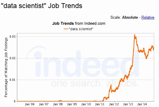 Data Scientist job trends from indeed.com, 2006-2014