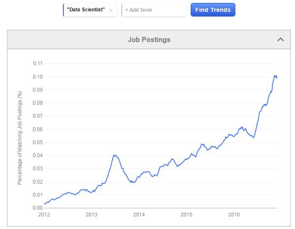 Indeed Data Scientist Job Trends, 2012-2016