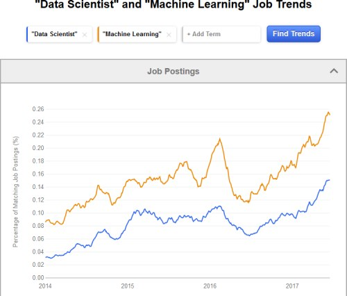 Indeed Data Scientist Machine Learning Job Trends 2017 Oct
