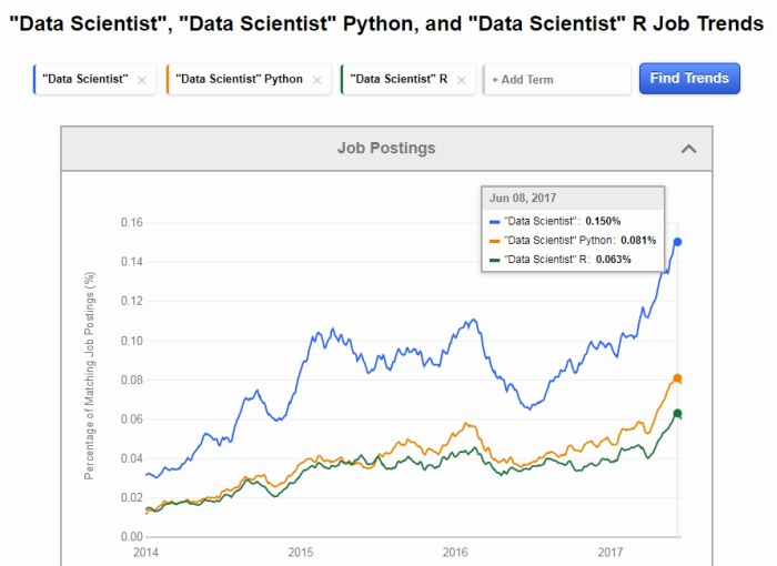 Indeed Data Scientist Python R Job Trends