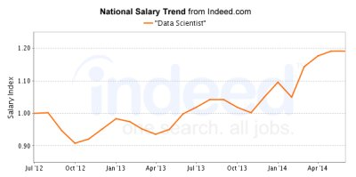 indeed Data Scientist Salary in 2014